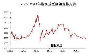 浙江重型废钢价格走势